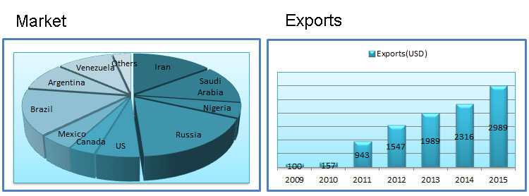 industrial-hose-market-and-exports1